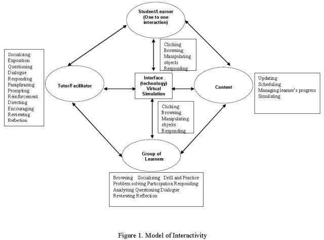 Model of Interactivity - Muirhead & Juwah 2004 p13